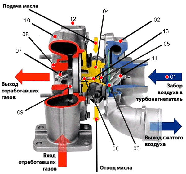 of_what_the_turbocharger_consists_of
